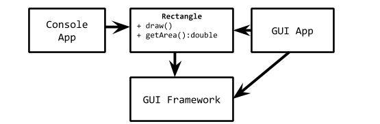 SOLID принципи за обектно ориентиран софтуерен дизайн – Част I
