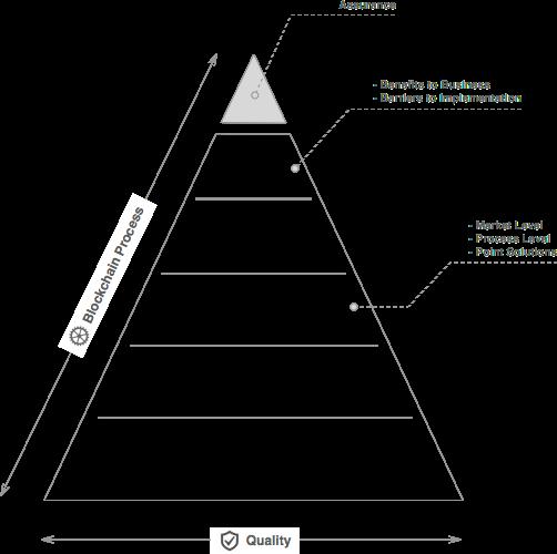 Изграждане на MVP блокчейн