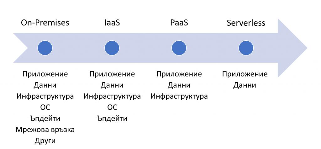 Serverless бекенд за трансформация на данни (Част 1)